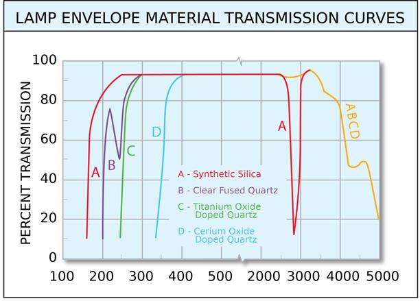 Lamp Envelope Material Transmission Curves